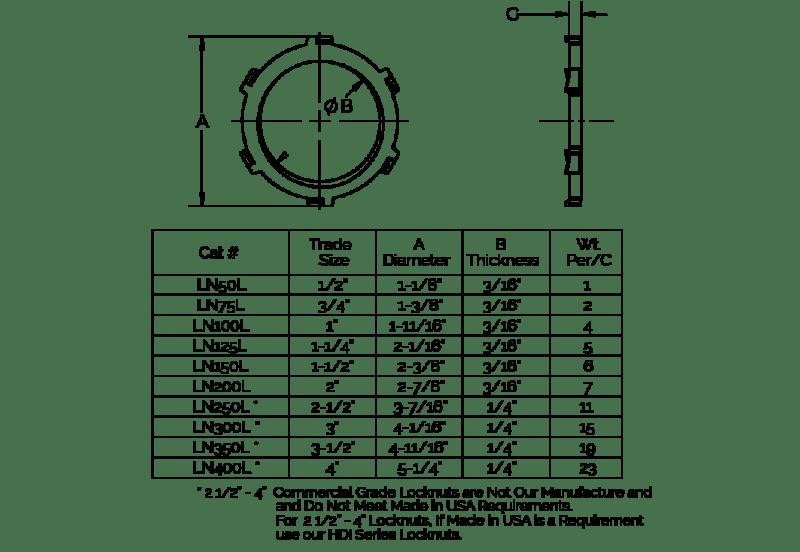 Lock Nut Dimensional Chart LNL Series