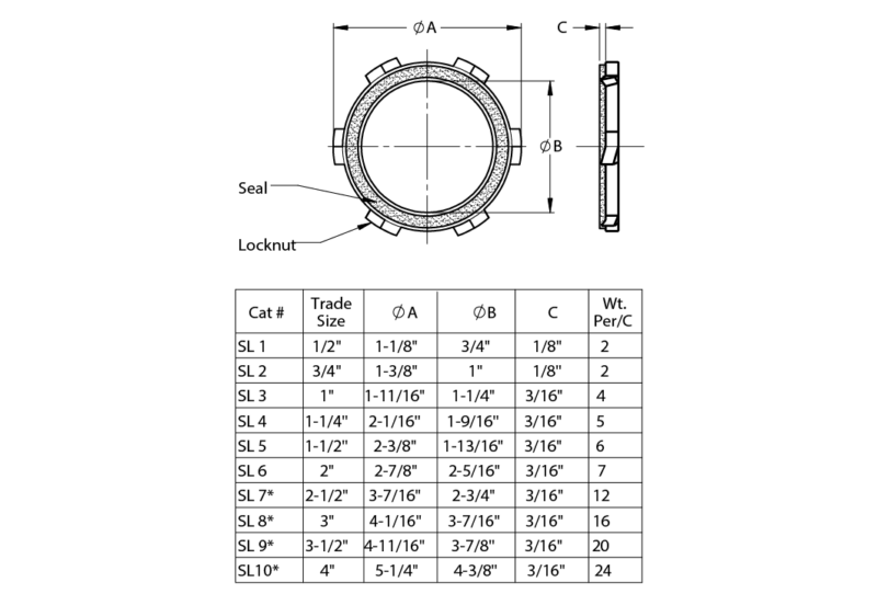 Sealing Locknuts American Fittings